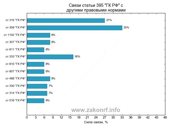 расчет процентов задолженности по ст 395 гк рф калькулятор онлайн банк екатеринбург