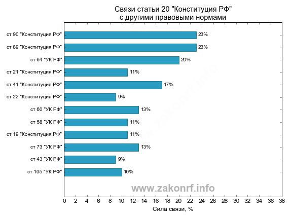 Гистограмма частототных связей статьи 20 Конституция РФ
