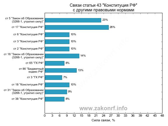 Гистограмма частототных связей статьи 03 Конституция РФ