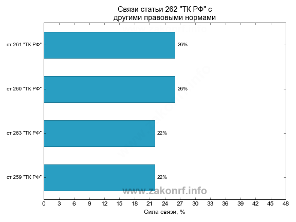 Гистограмма частототных связей статьи 262 ТК РФ