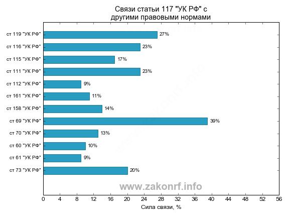 Гистограмма частототных связей статьи 117 УК РФ