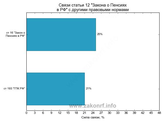 Ограничение пенсии работающим пенсионерам украина