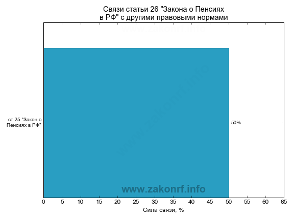 Индексация пенсий на 1 февраля