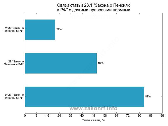 Какая минимальная пенсия в брянске в 2016 году