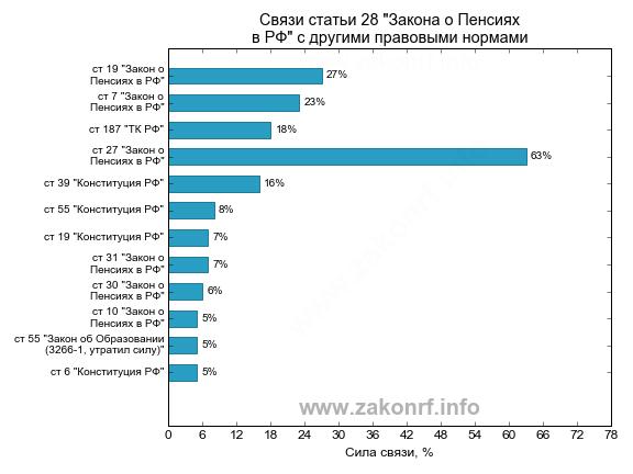 Повышение пенсии в мае 2017 в россии
